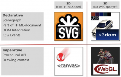 SVG, canvas, WebGL and X3DOM relation